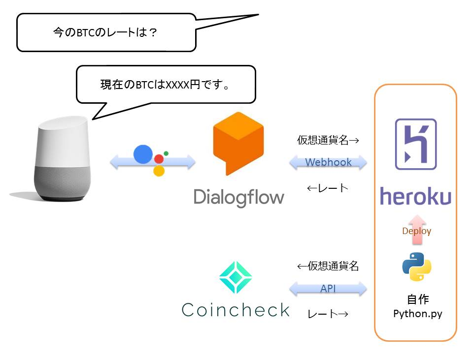 【GoogleHome】仮想通貨のレートを喋らせてみた-2